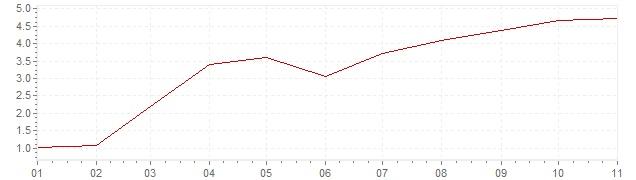 Chart - inflation Canada 2021 (CPI)