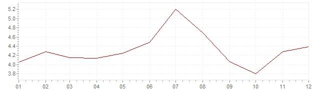 Chart - harmonised inflation Europe 1991 (HICP)