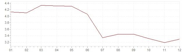 Chart - harmonised inflation Europe 1992 (HICP)