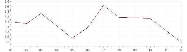 Grafico - inflazione armonizzata Europa 1993 (HICP)
