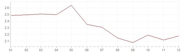 Chart - harmonised inflation Europe 1996 (HICP)