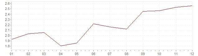 Grafico - inflazione armonizzata Europa 2000 (HICP)
