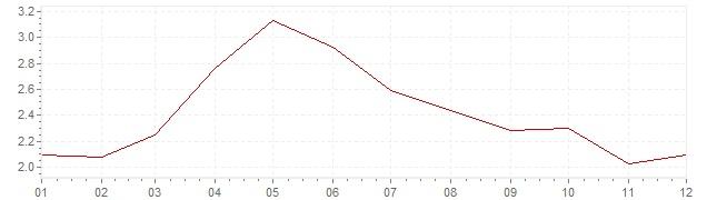 Grafiek - geharmoniseerde inflatie Europa 2001 (HICP)