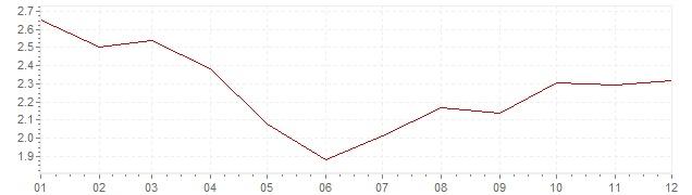 Grafiek - geharmoniseerde inflatie Europa 2002 (HICP)