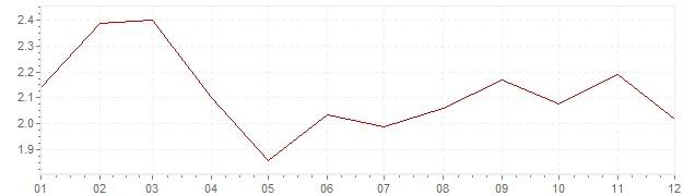 Graphik - harmonisierte Inflation Europa 2003 (HVPI)