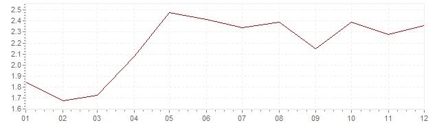 Graphik - harmonisierte Inflation Europa 2004 (HVPI)