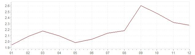 Graphik - harmonisierte Inflation Europa 2005 (HVPI)