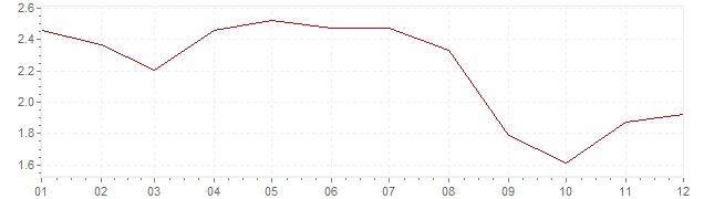 Chart - harmonised inflation Europe 2006 (HICP)