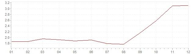 Graphik - harmonisierte Inflation Europa 2007 (HVPI)