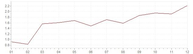 Chart - harmonised inflation Europe 2010 (HICP)