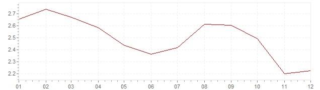 Graphik - harmonisierte Inflation Europa 2012 (HVPI)