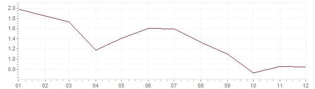 Graphik - harmonisierte Inflation Europa 2013 (HVPI)