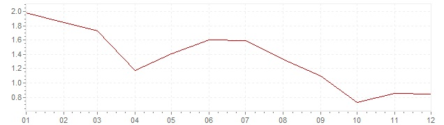 Graphik - Inflation harmonisé Europe 2013 (IPCH)