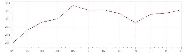 Graphik - Inflation harmonisé Europe 2015 (IPCH)