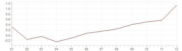 Grafico - inflazione armonizzata Europa 2016 (HICP)