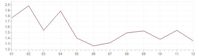 Chart - harmonised inflation Europe 2017 (HICP)