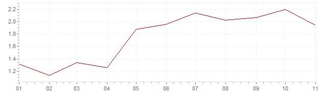 Grafiek - geharmoniseerde inflatie Europa 2018 (HICP)
