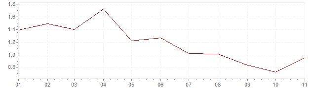 Graphik - harmonisierte Inflation Europa 2019 (HVPI)