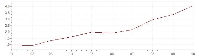 Graphik - harmonisierte Inflation Europa 2021 (HVPI)