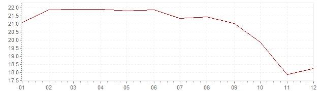 Grafico - inflazione Repubblica Ceca 1993 (CPI)