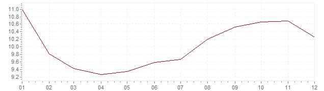 Grafiek - inflatie Tsjechië 1994 (CPI)