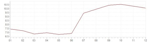 Grafico - inflazione Repubblica Ceca 1997 (CPI)