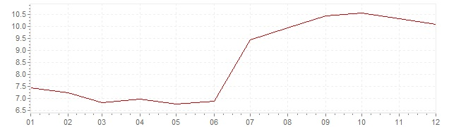 Chart - inflation Czech Republic 1997 (CPI)