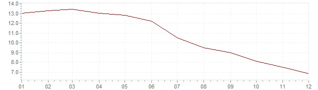 Grafiek - inflatie Tsjechië 1998 (CPI)
