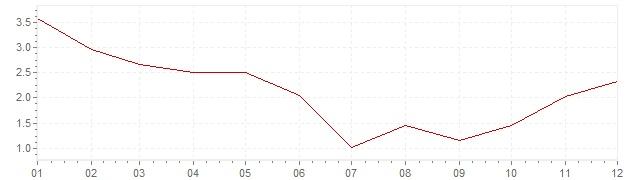Grafico - inflazione Repubblica Ceca 1999 (CPI)