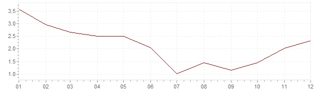 Chart - inflation Czech Republic 1999 (CPI)