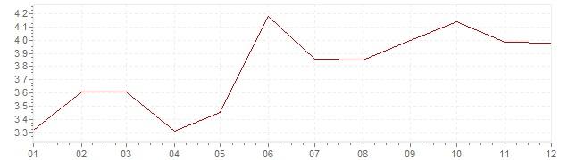 Graphik - Inflation Tchéquie 2000 (IPC)