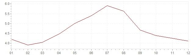 Grafico - inflazione Repubblica Ceca 2001 (CPI)