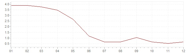 Grafico - inflazione Repubblica Ceca 2002 (CPI)