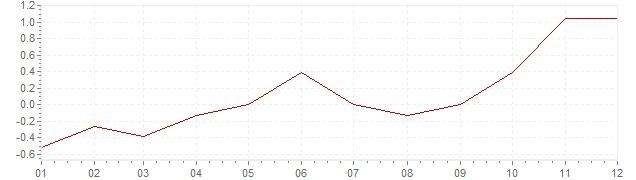 Grafiek - inflatie Tsjechië 2003 (CPI)