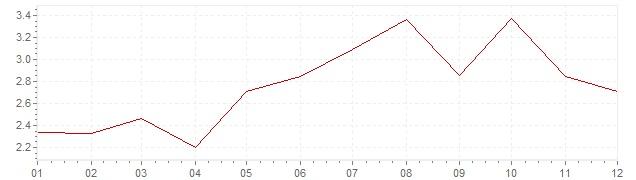 Graphik - Inflation Tschechien 2004 (VPI)