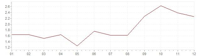 Grafico - inflazione Repubblica Ceca 2005 (CPI)