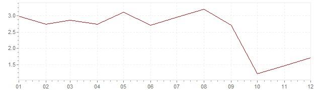 Grafico - inflazione Repubblica Ceca 2006 (CPI)