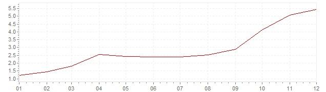 Grafico - inflazione Repubblica Ceca 2007 (CPI)