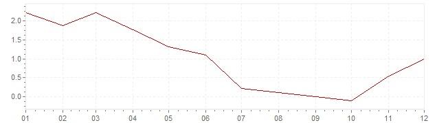 Grafico - inflazione Repubblica Ceca 2009 (CPI)