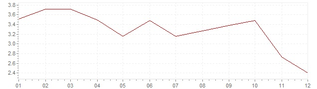 Graphik - Inflation Tchéquie 2012 (IPC)