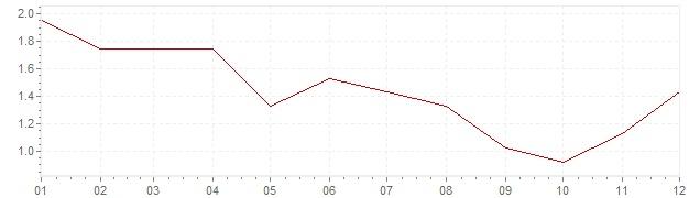 Grafiek - inflatie Tsjechië 2013 (CPI)