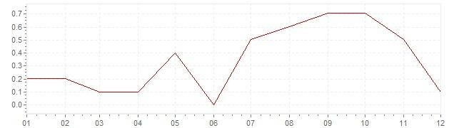 Grafiek - inflatie Tsjechië 2014 (CPI)