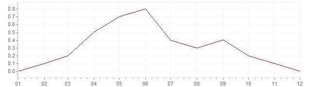 Chart - inflation Czech Republic 2015 (CPI)