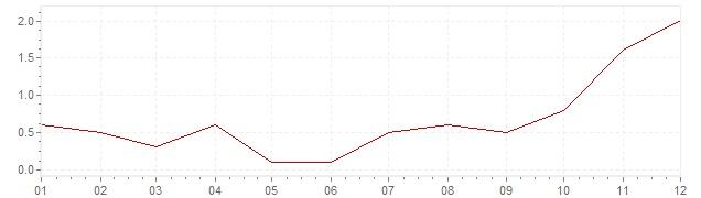 Chart - inflation Czech Republic 2016 (CPI)