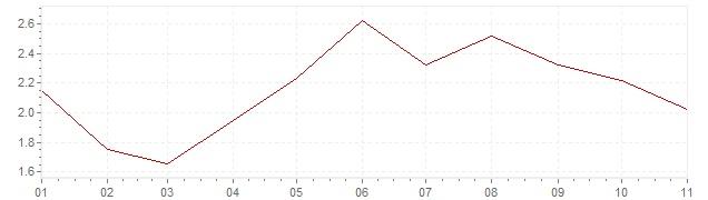 Gráfico - inflación de República Checa en 2018 (IPC)