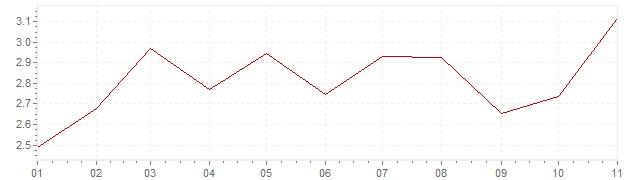 Graphik - Inflation Tschechien 2019 (VPI)
