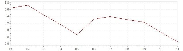 Grafiek - inflatie Tsjechië 2020 (CPI)