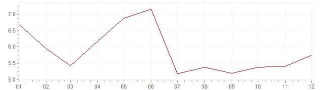 Grafico - inflazione Danimarca 1971 (CPI)