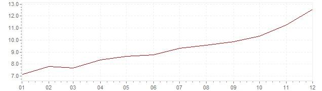 Gráfico – inflação na Dinamarca em 1973 (IPC)