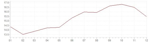 Grafiek - inflatie Denemarken 1974 (CPI)